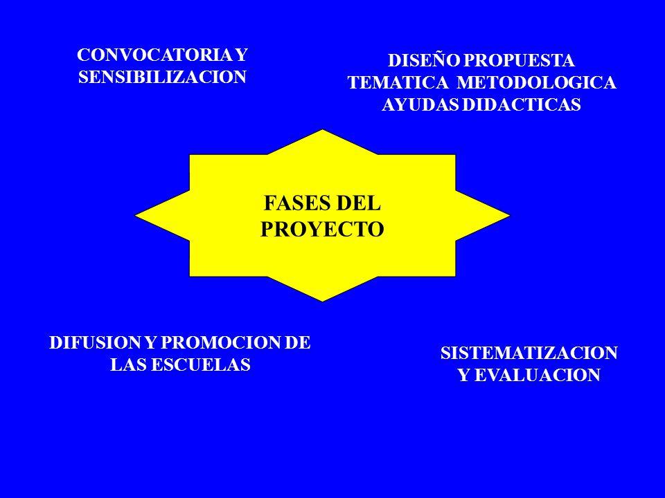 FASES DEL PROYECTO CONVOCATORIA Y SENSIBILIZACION