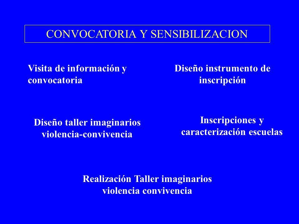 CONVOCATORIA Y SENSIBILIZACION