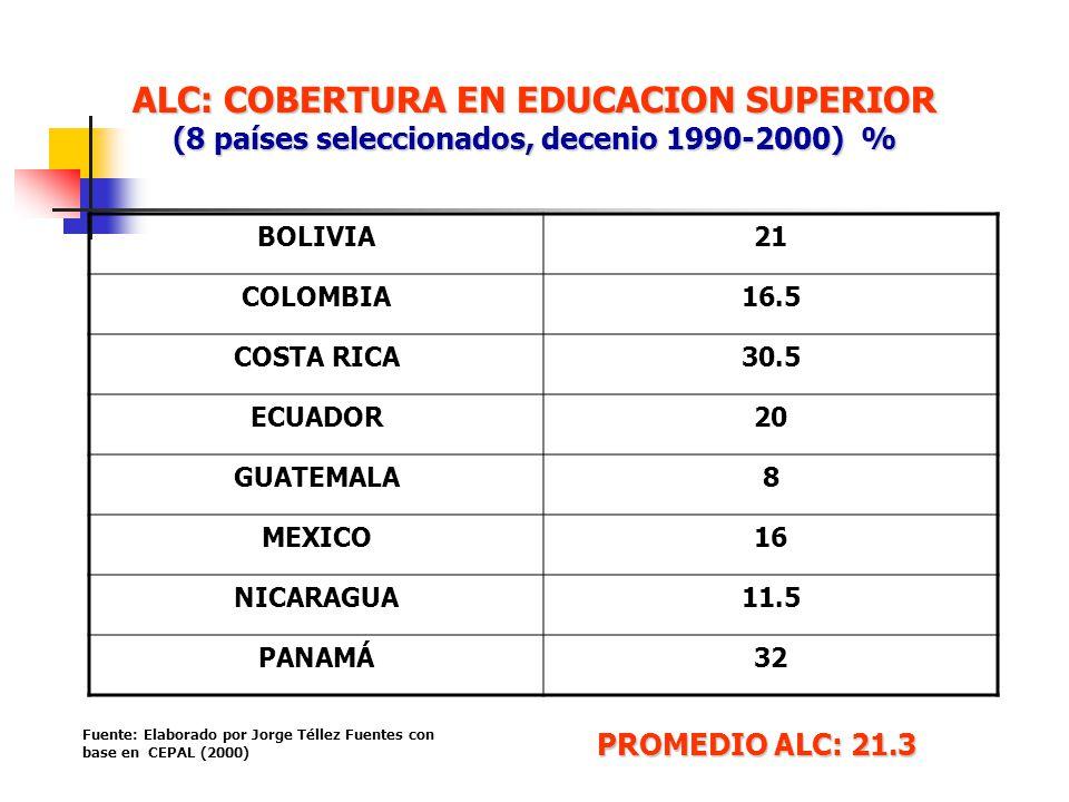 ALC: COBERTURA EN EDUCACION SUPERIOR (8 países seleccionados, decenio 1990-2000) %