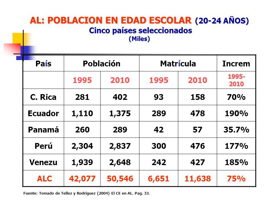 AL: POBLACION EN EDAD ESCOLAR (20-24 AÑOS) Cinco países seleccionados (Miles)