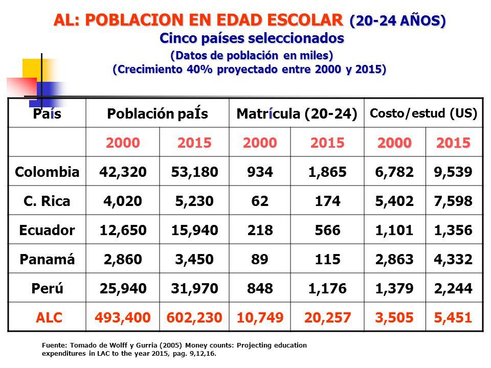 AL: POBLACION EN EDAD ESCOLAR (20-24 AÑOS) Cinco países seleccionados (Datos de población en miles) (Crecimiento 40% proyectado entre 2000 y 2015)
