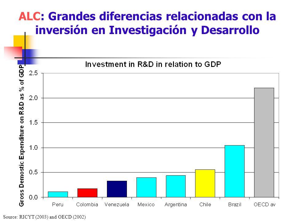 ALC: Grandes diferencias relacionadas con la inversión en Investigación y Desarrollo