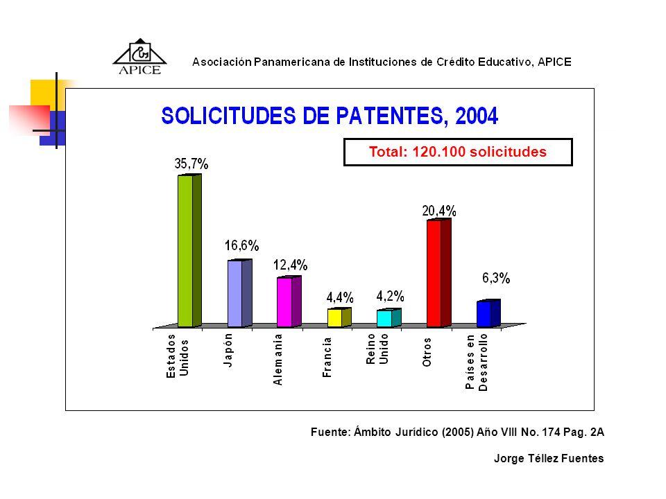 Total: 120.100 solicitudes Fuente: Ámbito Jurídico (2005) Año VIII No.