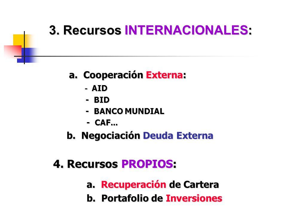 3. Recursos INTERNACIONALES: