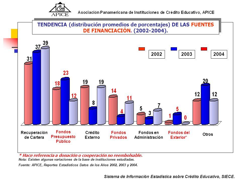 Fondos Presupuesto Público Fondos en Administración