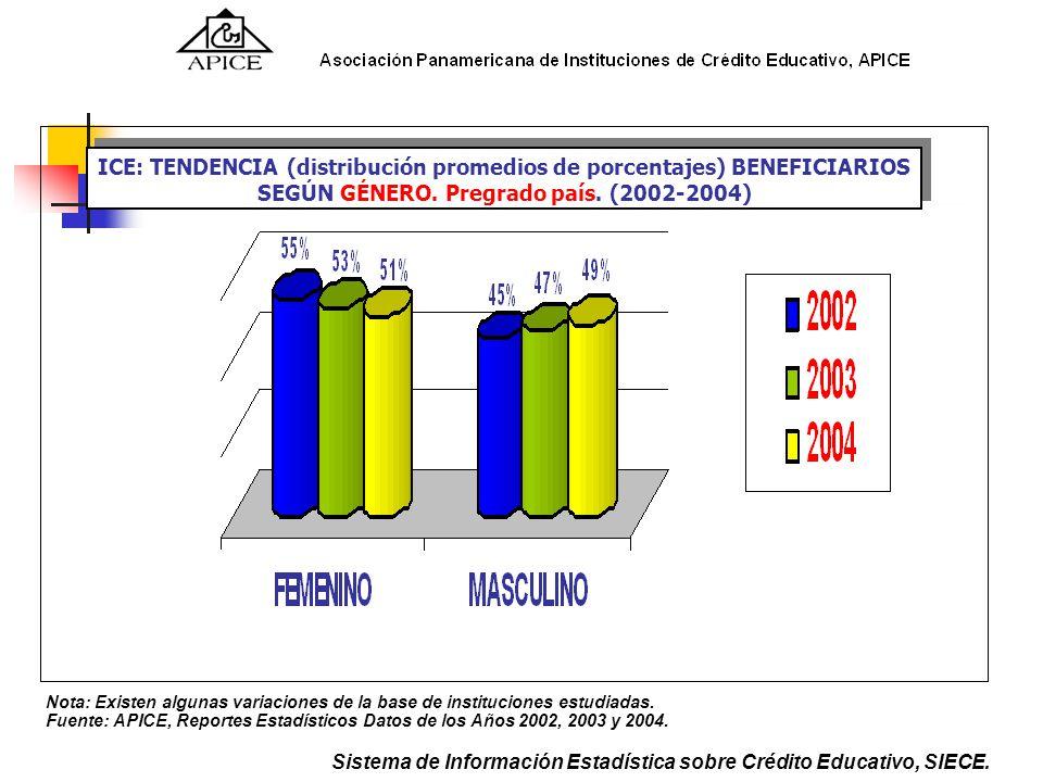Sistema de Información Estadística sobre Crédito Educativo, SIECE.