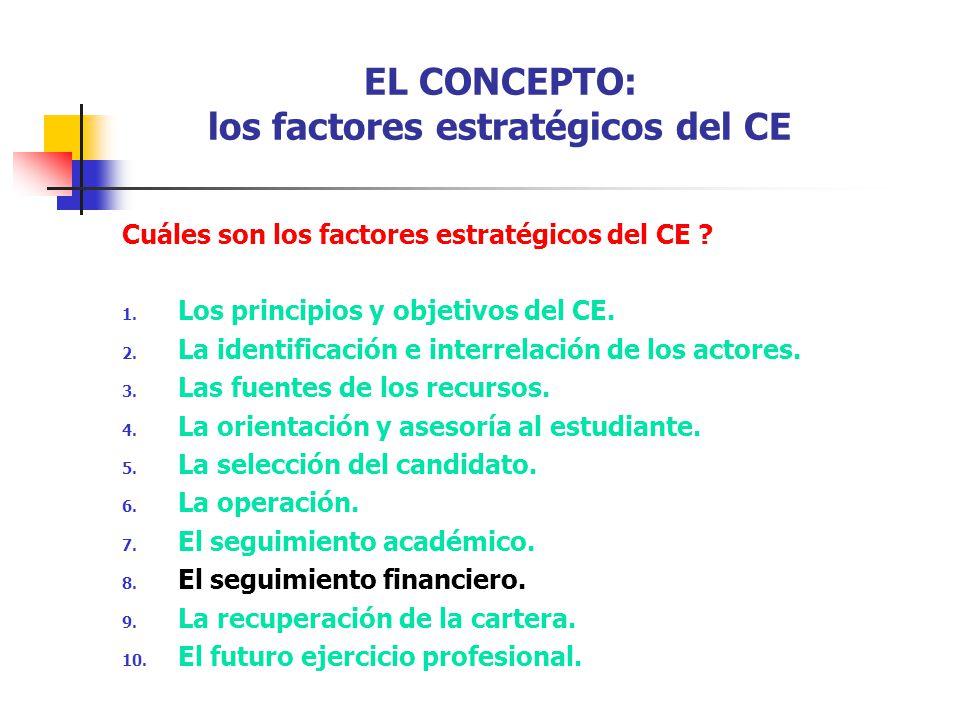 EL CONCEPTO: los factores estratégicos del CE