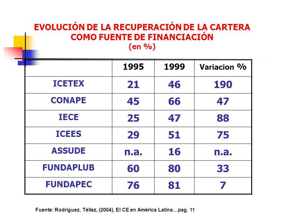 EVOLUCIÓN DE LA RECUPERACIÓN DE LA CARTERA COMO FUENTE DE FINANCIACIÓN (en %)