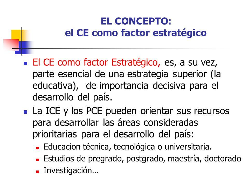 EL CONCEPTO: el CE como factor estratégico
