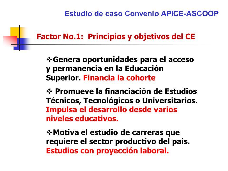 Estudio de caso Convenio APICE-ASCOOP