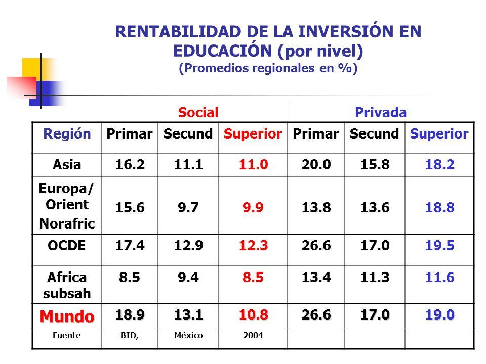 RENTABILIDAD DE LA INVERSIÓN EN EDUCACIÓN (por nivel) (Promedios regionales en %)