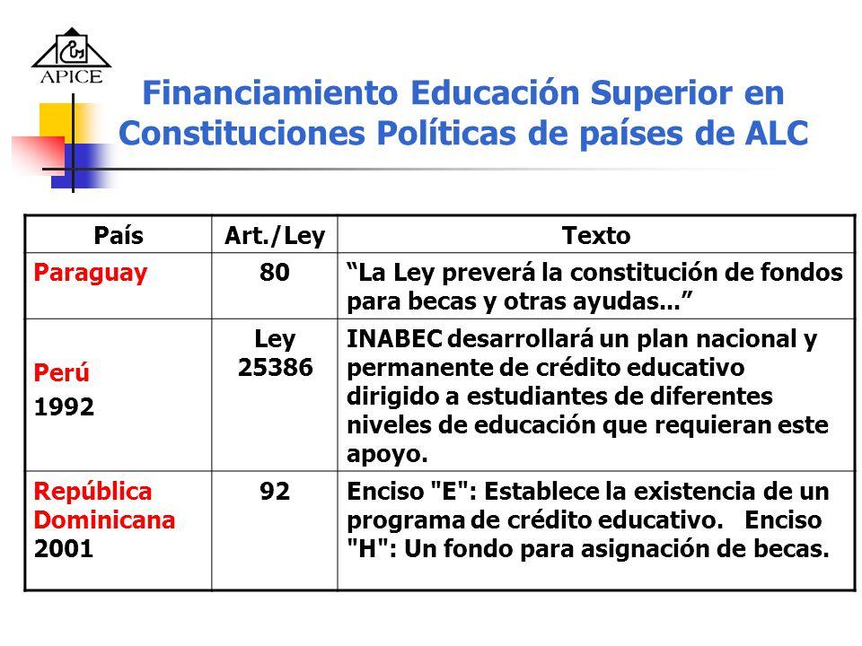Financiamiento Educación Superior en