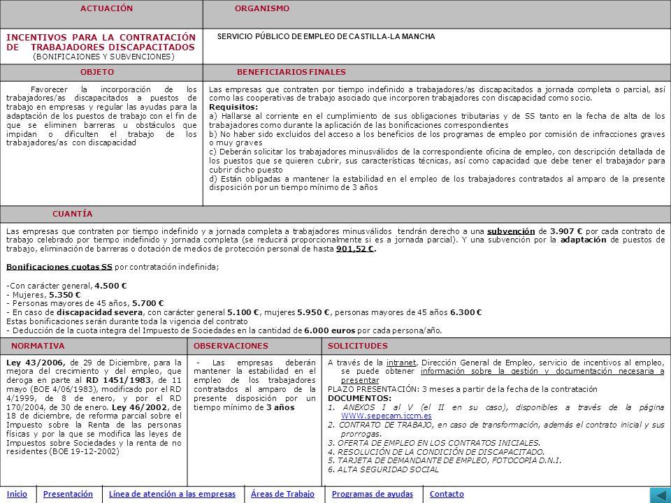 Línea de atención a las empresas Áreas de Trabajo Programas de ayudas