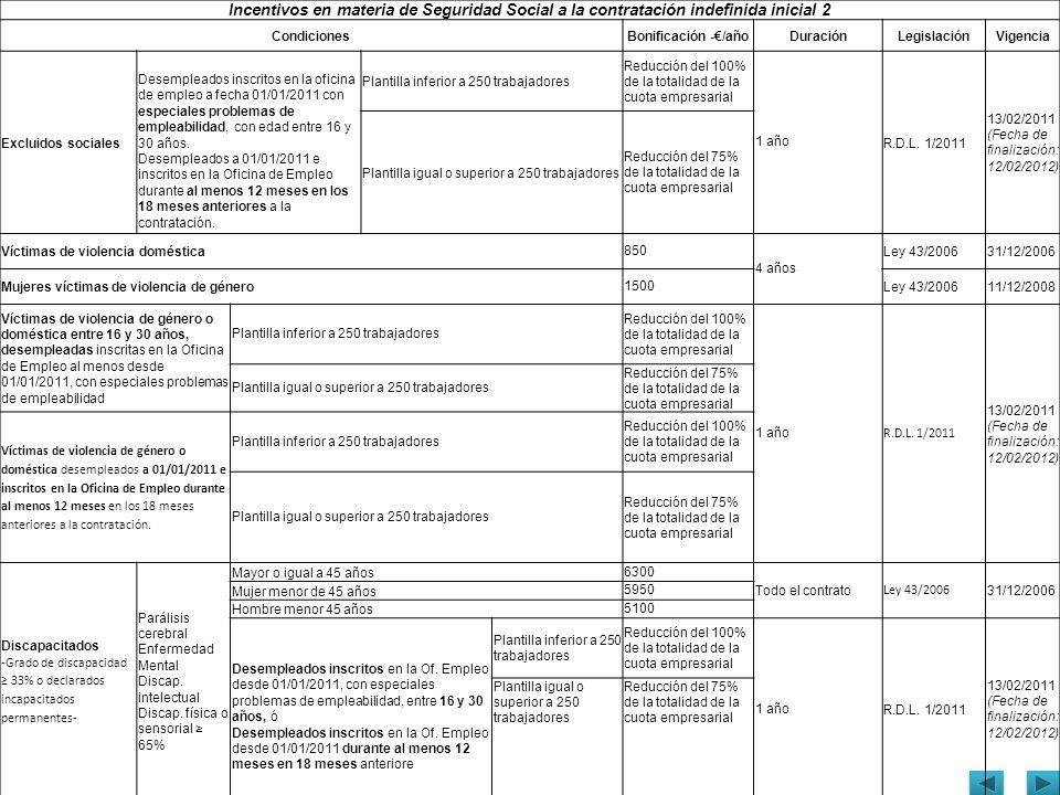 Incentivos en materia de Seguridad Social a la contratación indefinida inicial 2