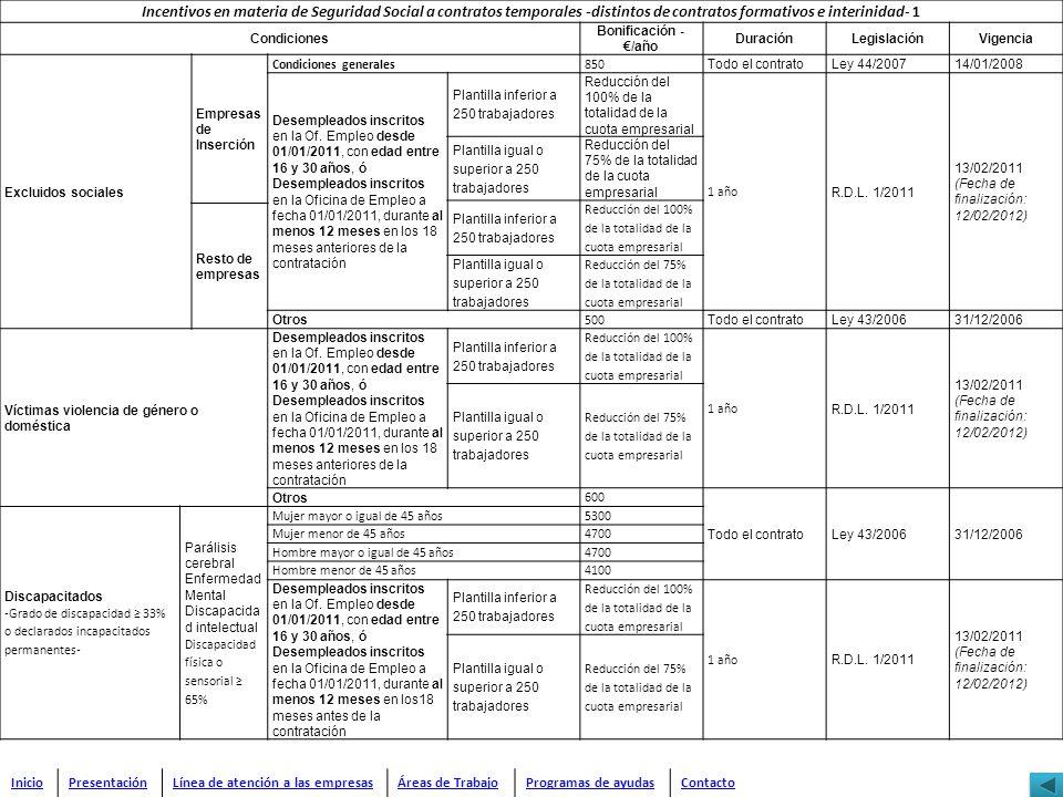 Incentivos en materia de Seguridad Social a contratos temporales -distintos de contratos formativos e interinidad- 1