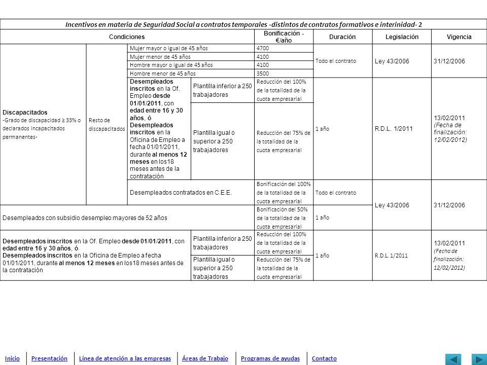 Incentivos en materia de Seguridad Social a contratos temporales -distintos de contratos formativos e interinidad- 2