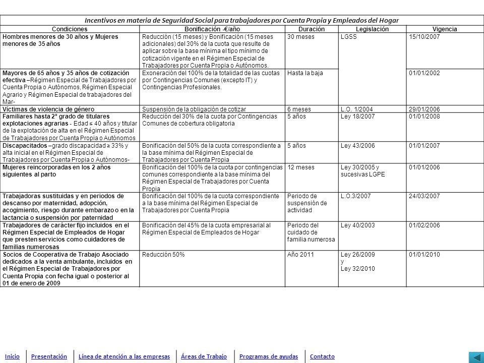 Incentivos en materia de Seguridad Social para trabajadores por Cuenta Propia y Empleados del Hogar