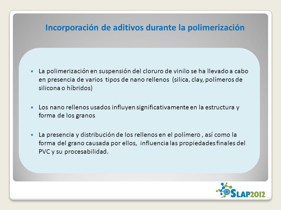 Incorporación de aditivos durante la polimerización