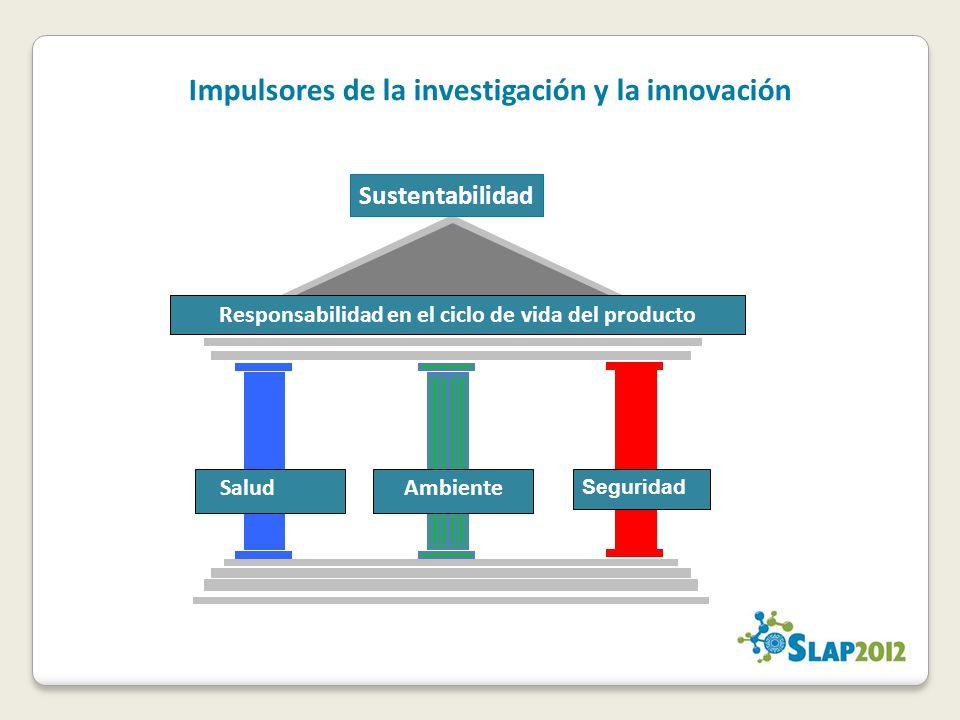 Impulsores de la investigación y la innovación
