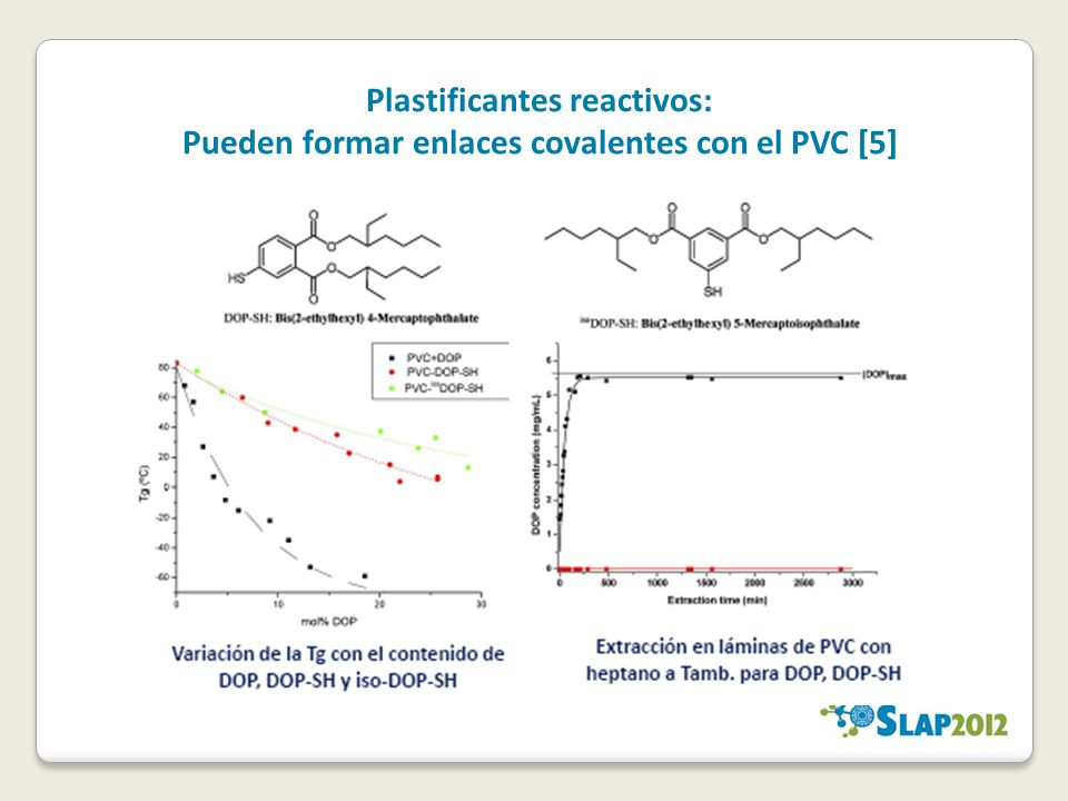 Plastificantes reactivos: