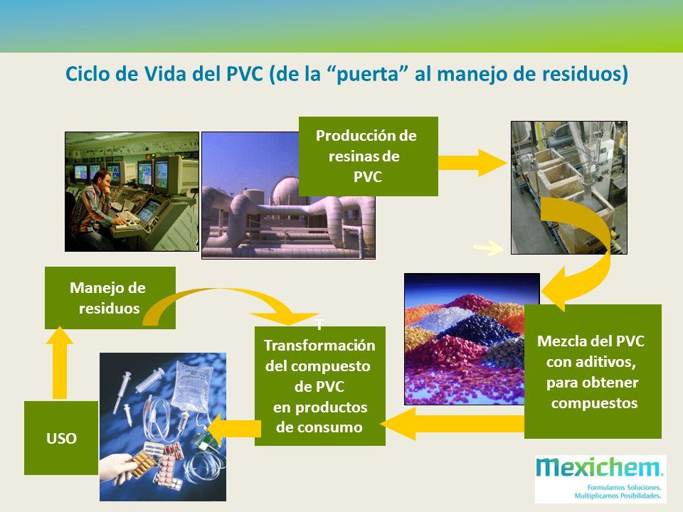 Ciclo de Vida del PVC (de la puerta al manejo de residuos)