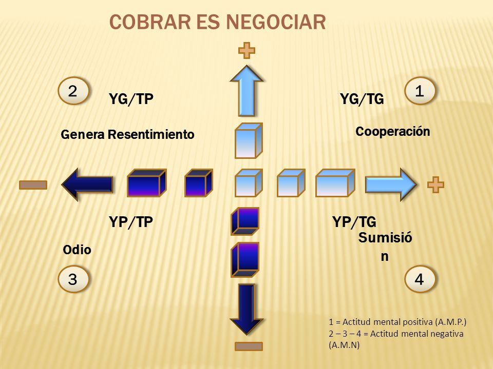COBRAR ES NEGOCIAR 2 1 3 4 YG/TP YG/TG YP/TP YP/TG Sumisión