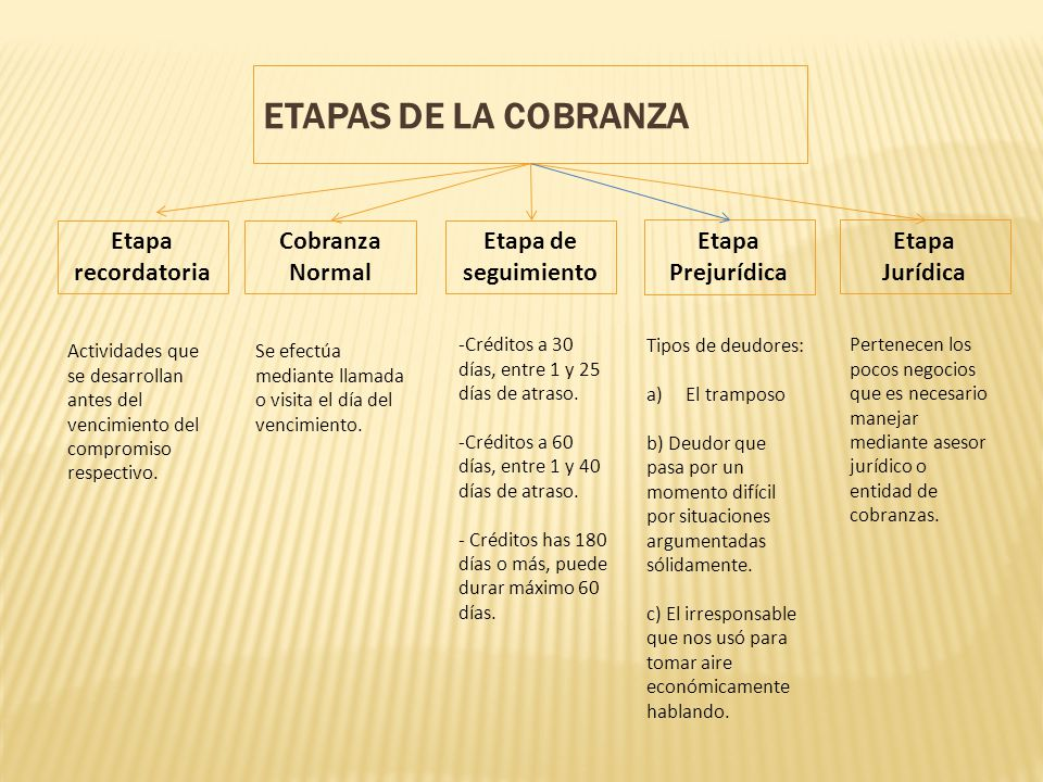 ETAPAS DE LA COBRANZA Etapa recordatoria Cobranza Normal