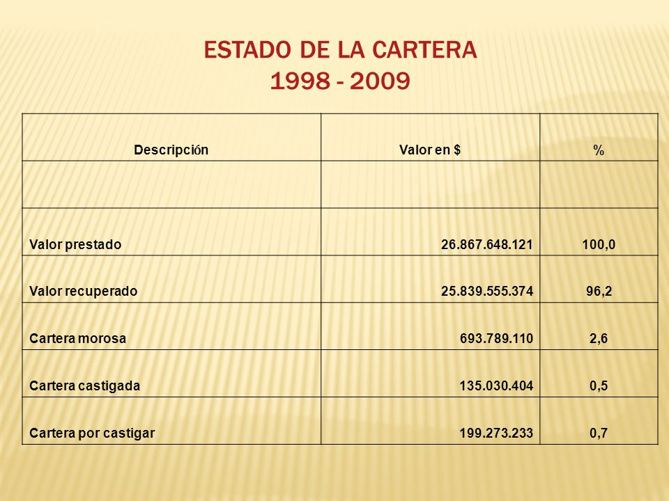 ESTADO DE LA CARTERA 1998 - 2009 Descripción Valor en $ %