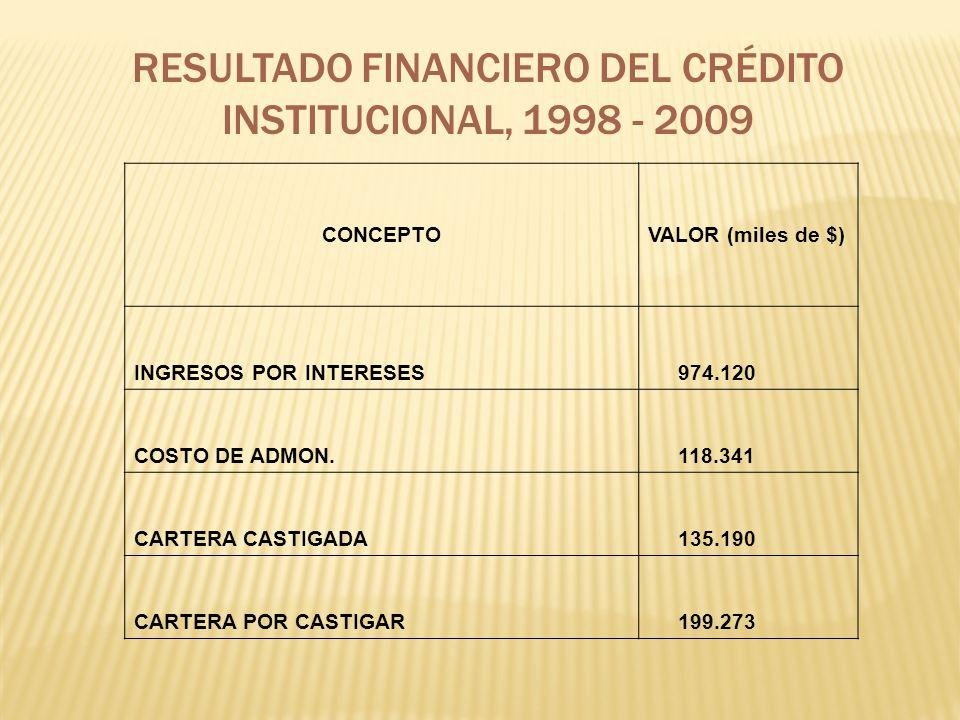 RESULTADO FINANCIERO DEL CRÉDITO INSTITUCIONAL, 1998 - 2009