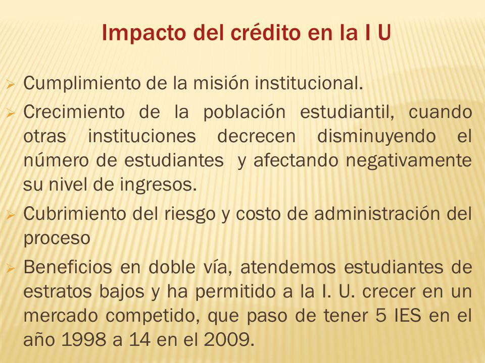 Impacto del crédito en la I U