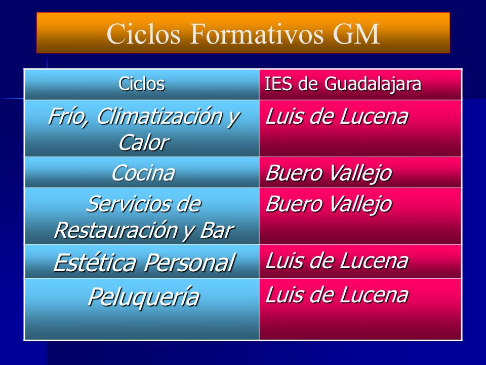 Ciclos Formativos GM Estética Personal Peluquería