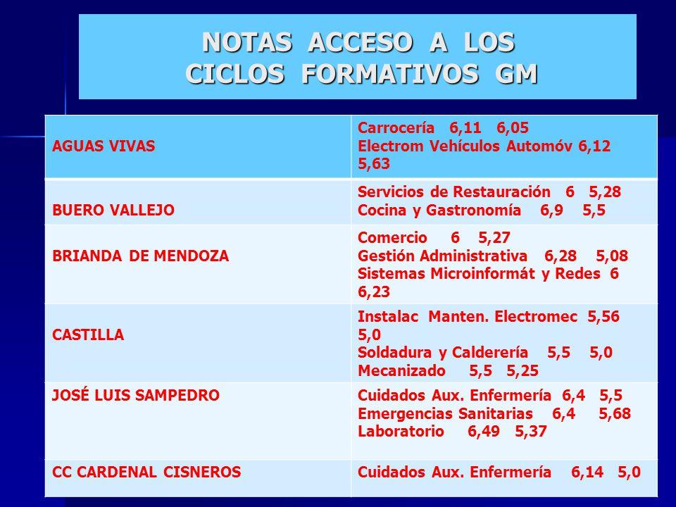 NOTAS ACCESO A LOS CICLOS FORMATIVOS GM