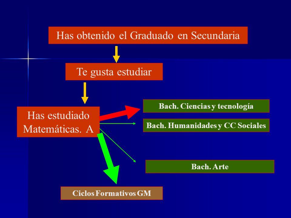 Bach. Ciencias y tecnología Bach. Humanidades y CC Sociales