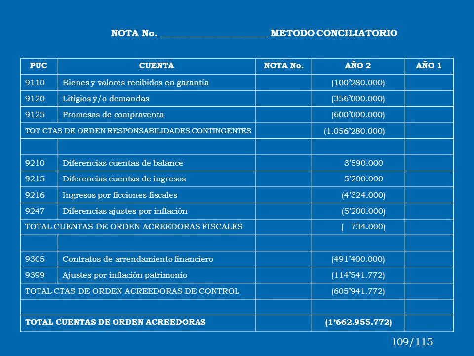 109/115 NOTA No. _______________________ METODO CONCILIATORIO PUC