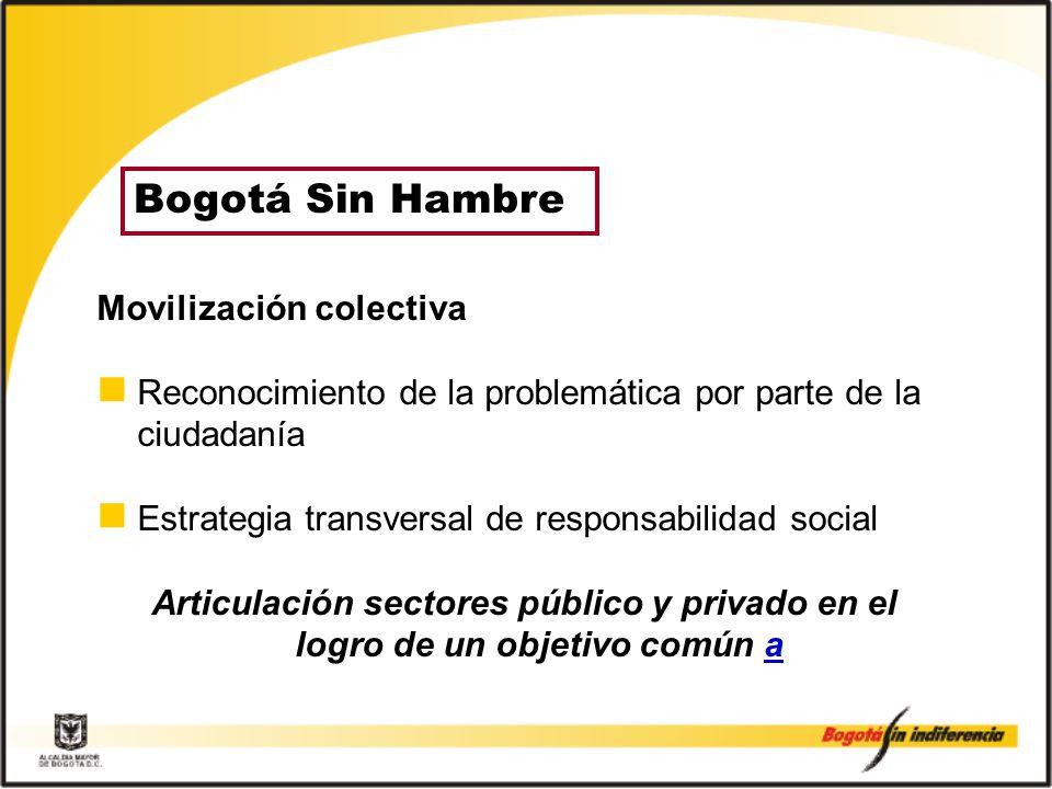 Bogotá Sin Hambre Movilización colectiva