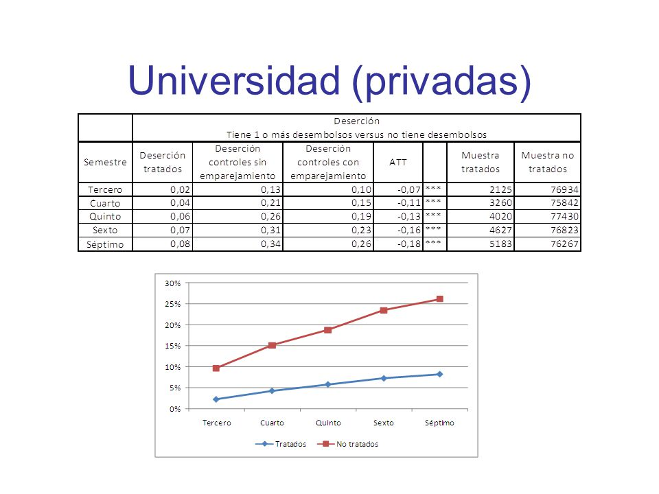 Universidad (privadas)