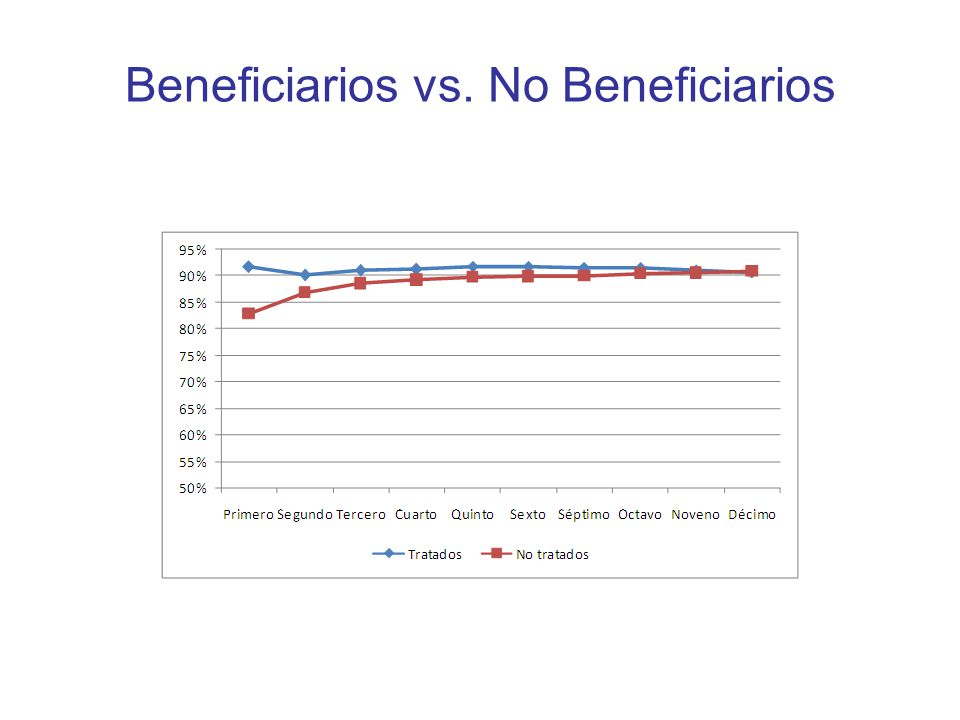 Beneficiarios vs. No Beneficiarios