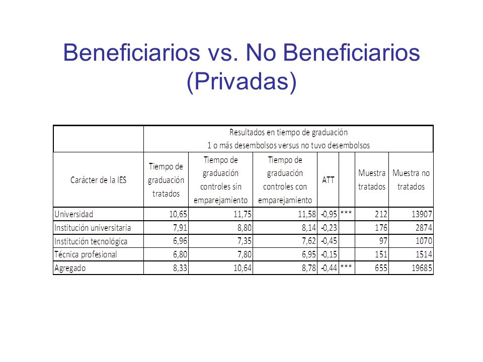 Beneficiarios vs. No Beneficiarios (Privadas)