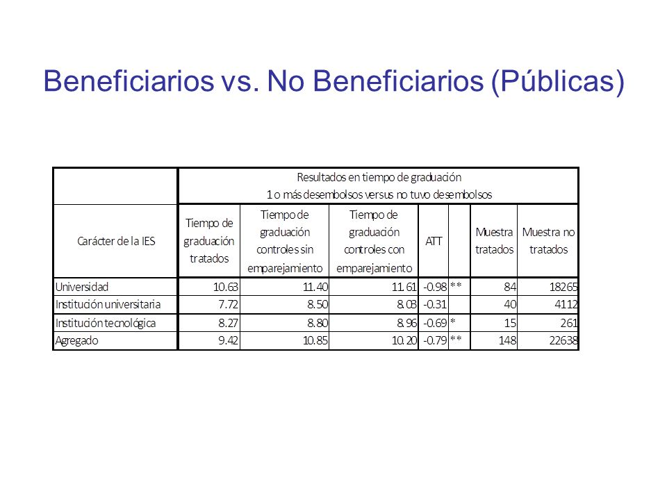 Beneficiarios vs. No Beneficiarios (Públicas)