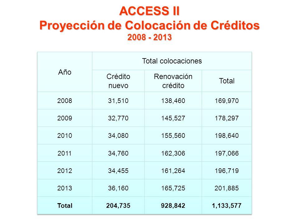 ACCESS II Proyección de Colocación de Créditos 2008 - 2013