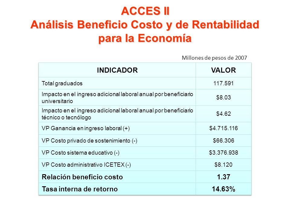 ACCES II Análisis Beneficio Costo y de Rentabilidad para la Economía