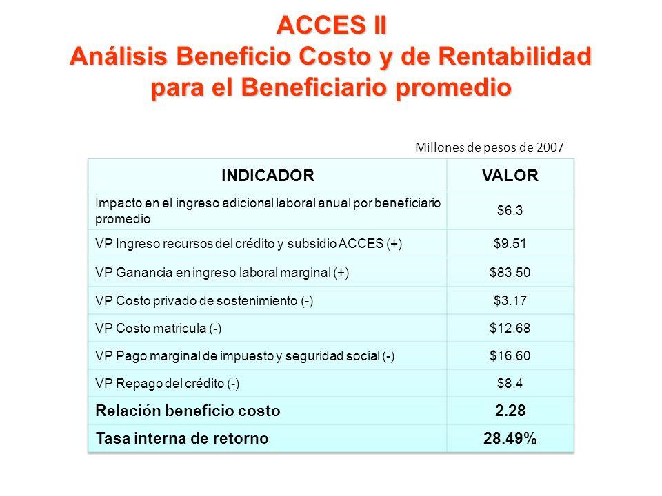 ACCES II Análisis Beneficio Costo y de Rentabilidad para el Beneficiario promedio