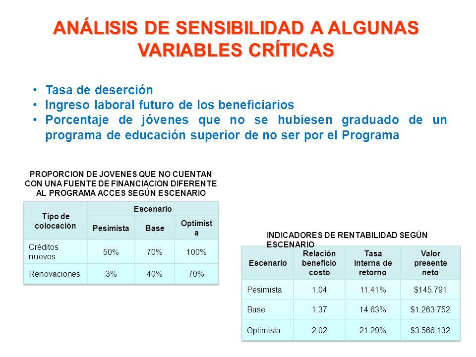 Análisis de sensibilidad a algunas variables críticas