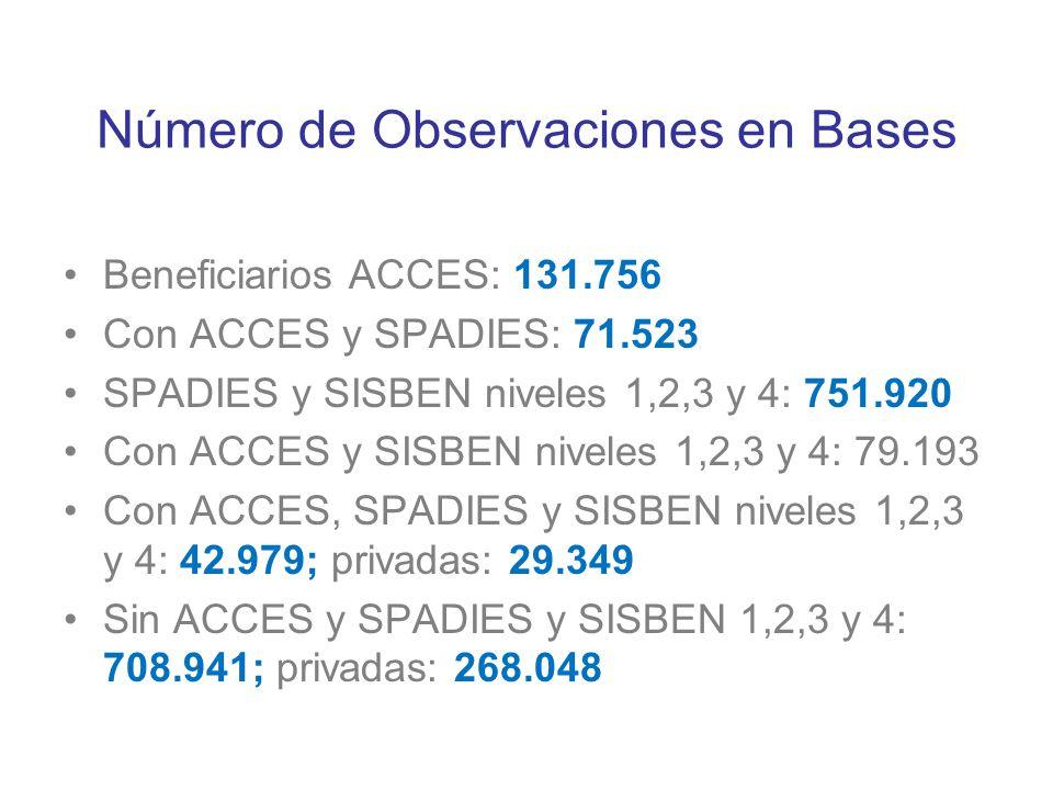 Número de Observaciones en Bases