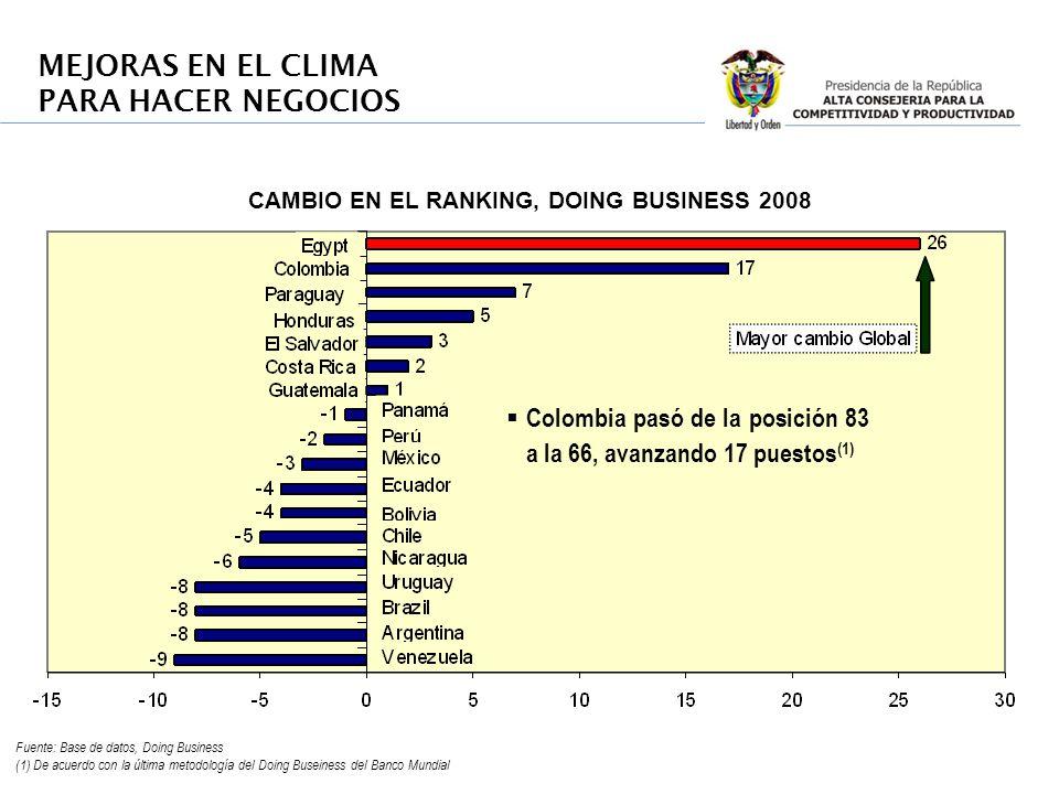 MEJORAS EN EL CLIMA PARA HACER NEGOCIOS