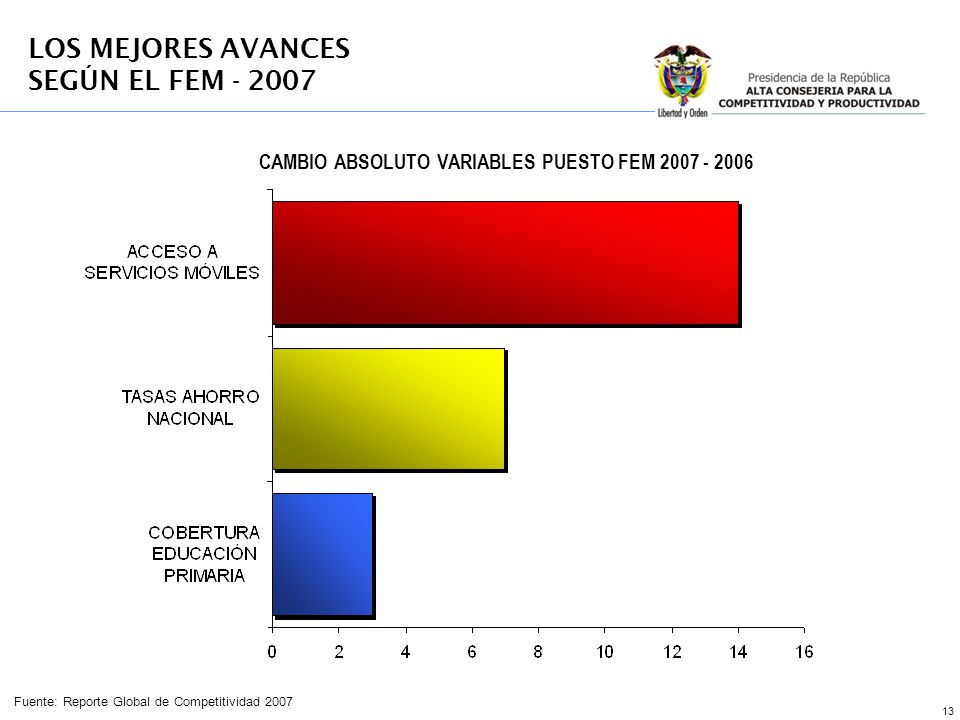 CAMBIO ABSOLUTO VARIABLES PUESTO FEM 2007 - 2006