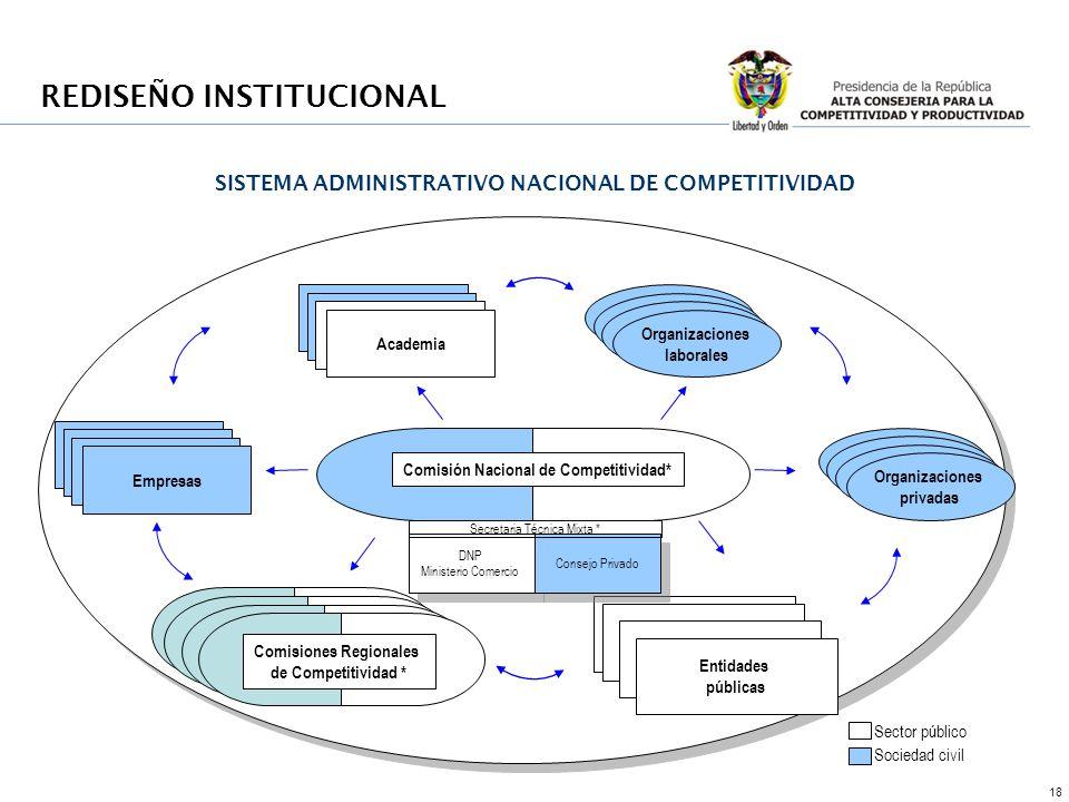 REDISEÑO INSTITUCIONAL