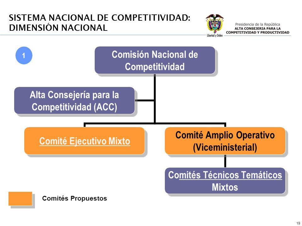 SISTEMA NACIONAL DE COMPETITIVIDAD: DIMENSIÓN NACIONAL