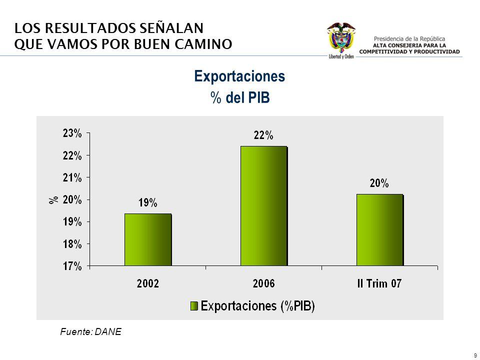 Exportaciones % del PIB