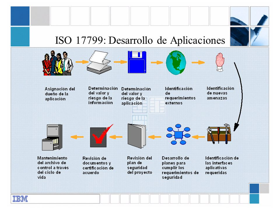 ISO 17799: Desarrollo de Aplicaciones